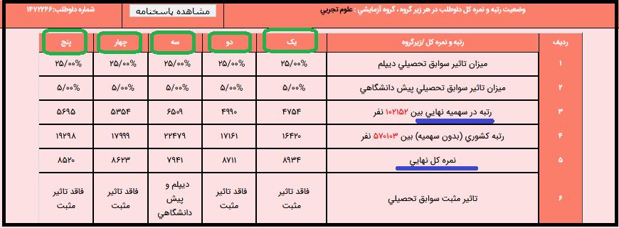 بخش وضعیت داوطلب در هر زیر گروه امتحانی