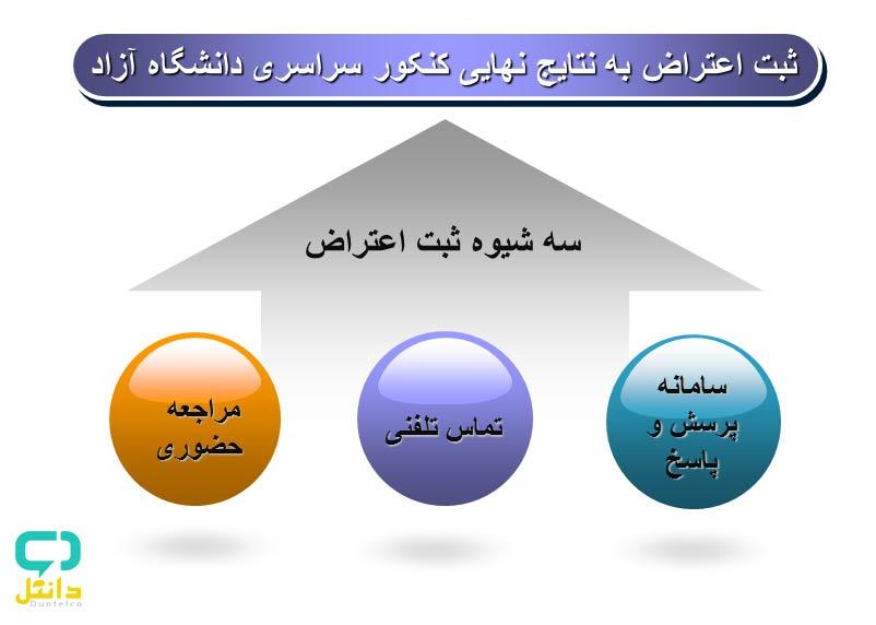 نتایج-نهایی-دانشگاه-آزاد